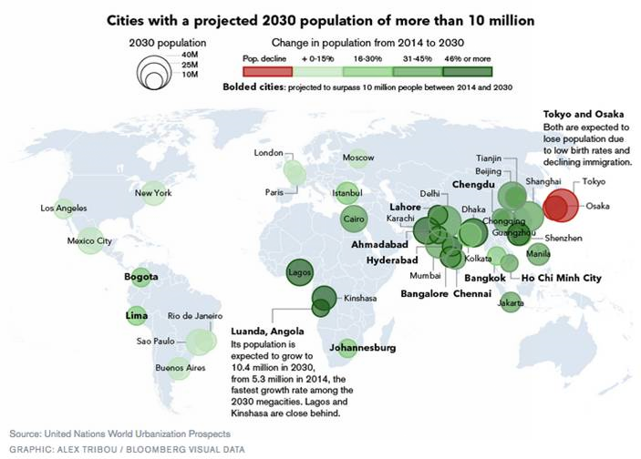 10 million Population
