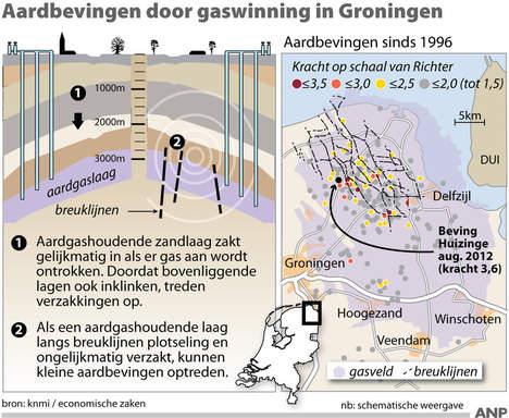 Aardbevingen in Nederland