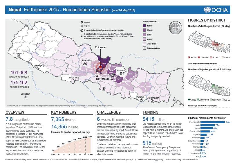 Neoal-humanitariansnapshot