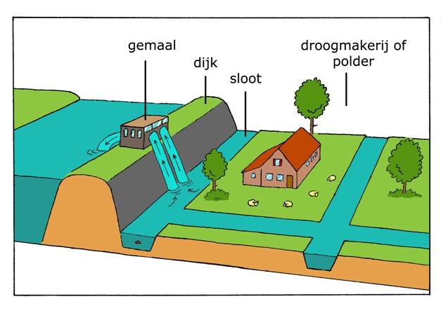 droogmakerij of polder