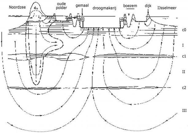 grootmijdrecht-grondwaterstromen