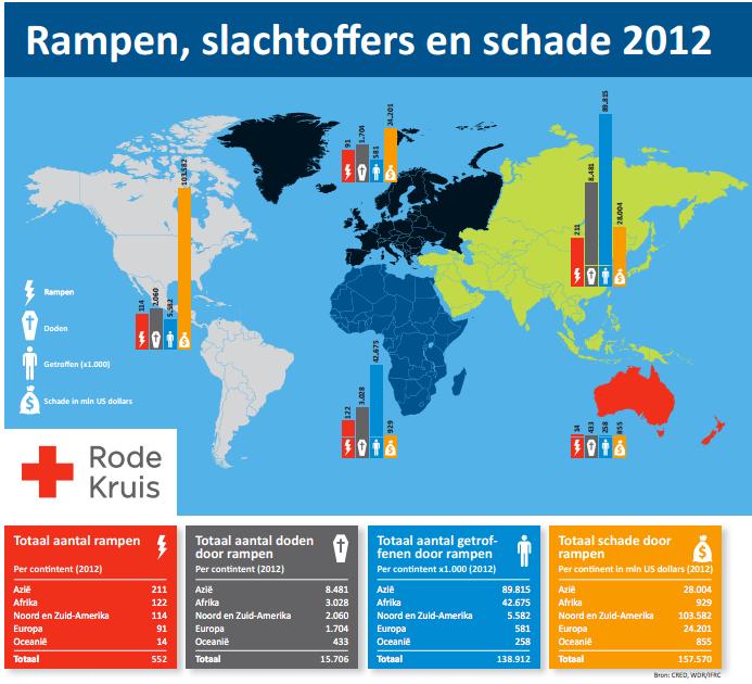 Bron: rodekruis.nl